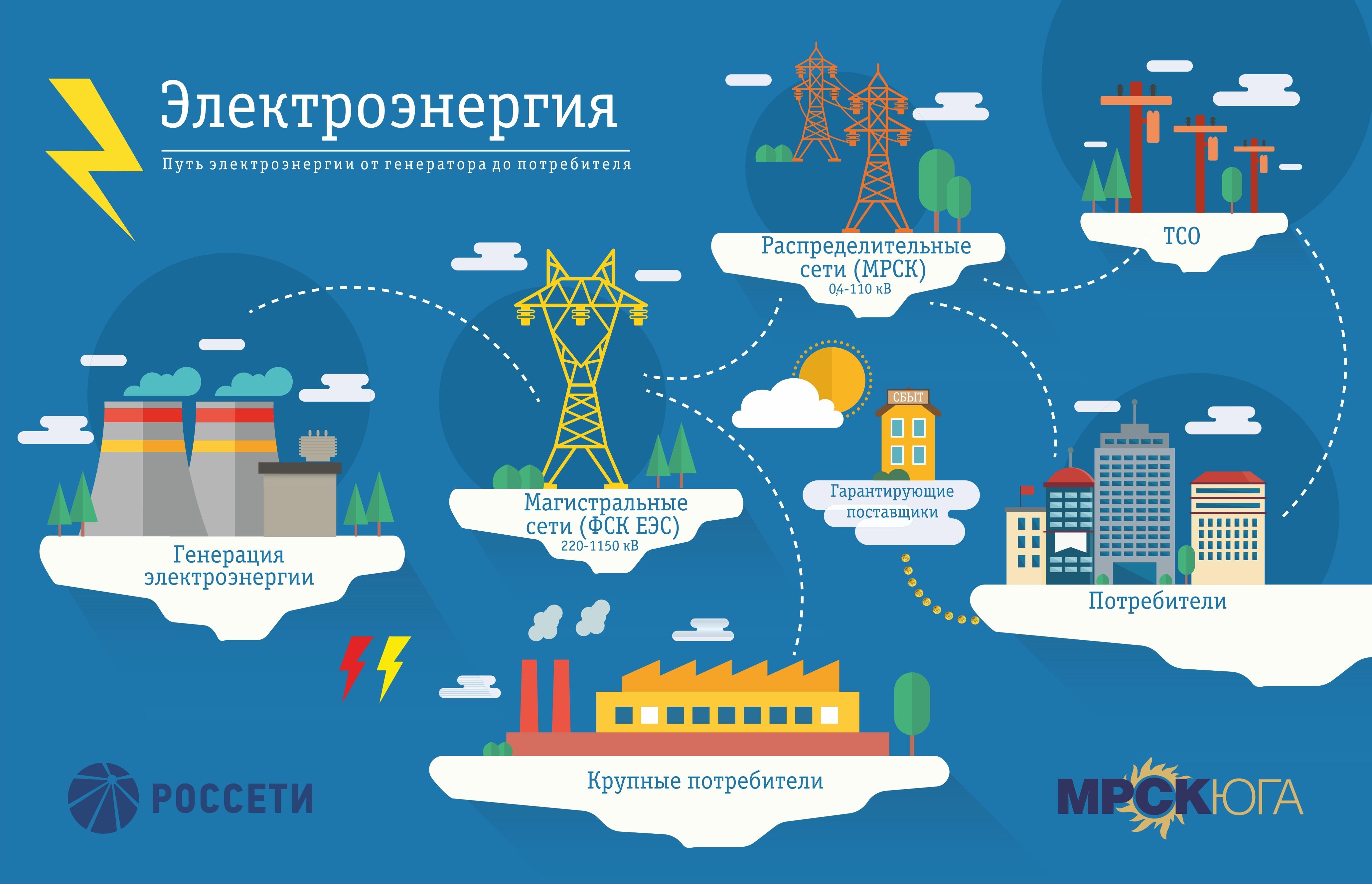 Схемы передачи по электросети